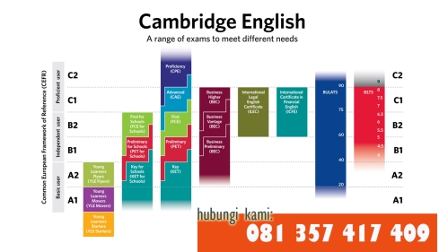 perbandingan-ielts-bulats-cambridge